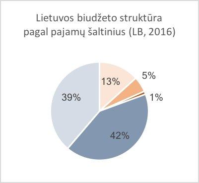 Eglė Čeponytė. Prezidentas: be didesnio biudžeto nesumažinsime socialinės nelygybės?