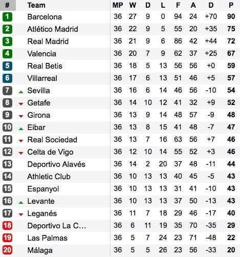 """Ispanijos """"La Liga"""" pirmenybių lentelė"""