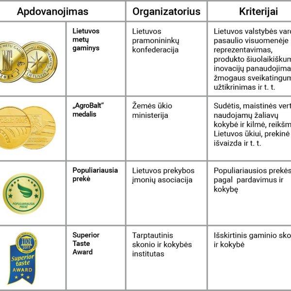 Lietuviškų gaminių apdovanojimai