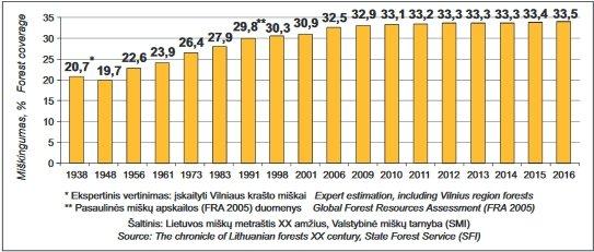Lietuvos miškingumas 1938–2016 m.