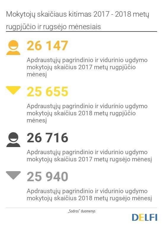 Jurgita Petrauskienė: įvedus reformą mokyklas paliko tik kelios dešimtys mokytojų