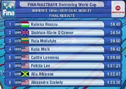Moterų 100 m plaukimo kompleksiniu būdu finalo rezultatai