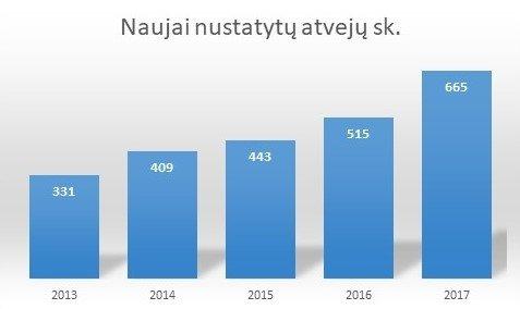 Naujai nustatytų autizmo sutrikimų atvejų skaičius 2013-2017 metais