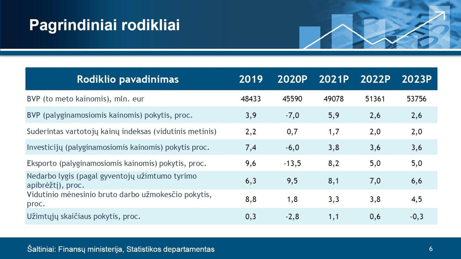 prekybos ekonomikos rusijos rodikliai