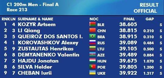 Pasaulio čempionato 200 metrų kanojų rungtis