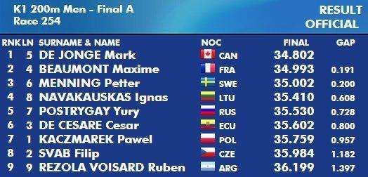 Pasaulio čempionato vienviečių baidarių 200 metrų rungties A finalas