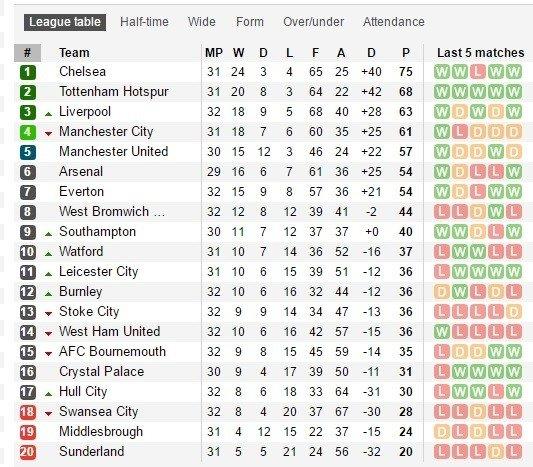"""""""Manchester United"""" išvykoje neturėjo vargo prieš """"Sunderland"""" ekipą"""