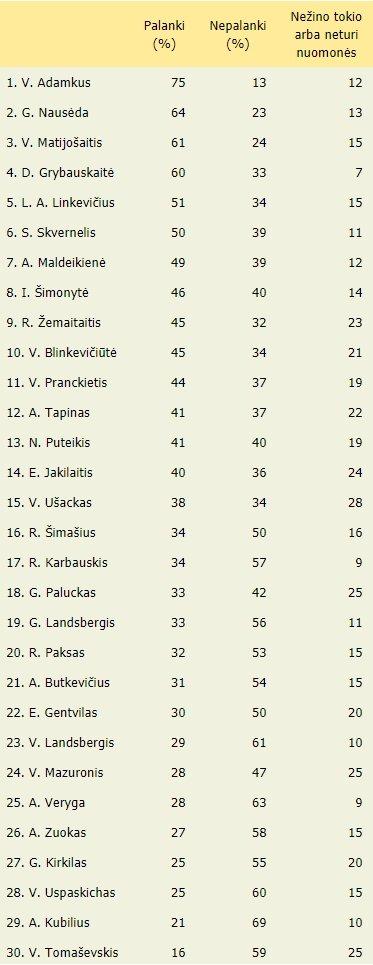 Grybauskaitės reitingai krinta: iškrito iš palankiausiai vertinamų trejetuko