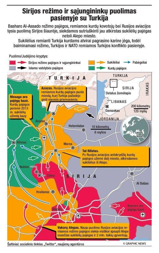 Sirijos režimo ir sąjungininkų puolimas vasario pradžioje