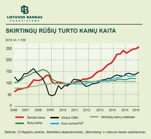 Skirtingų rūšių turto kainų kaita