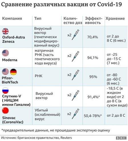 Сравнение различных вакцин от Covid-19