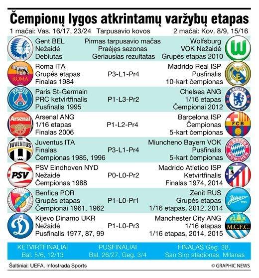 UEFA Čempionų lygos aštuntfinaliai